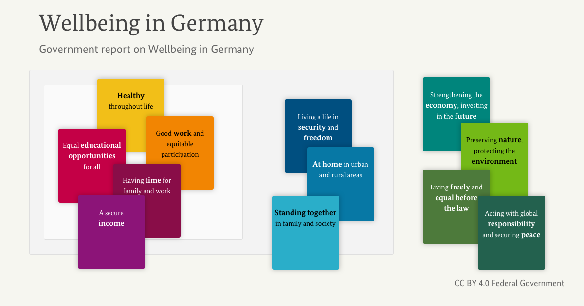 Report Family Well Being Education >> Wellbeing In Germany