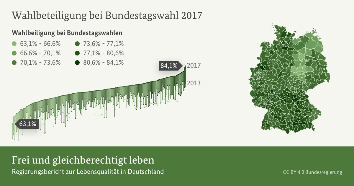 Frei und gleichberechtigt leben – Gut leben in Deutschland