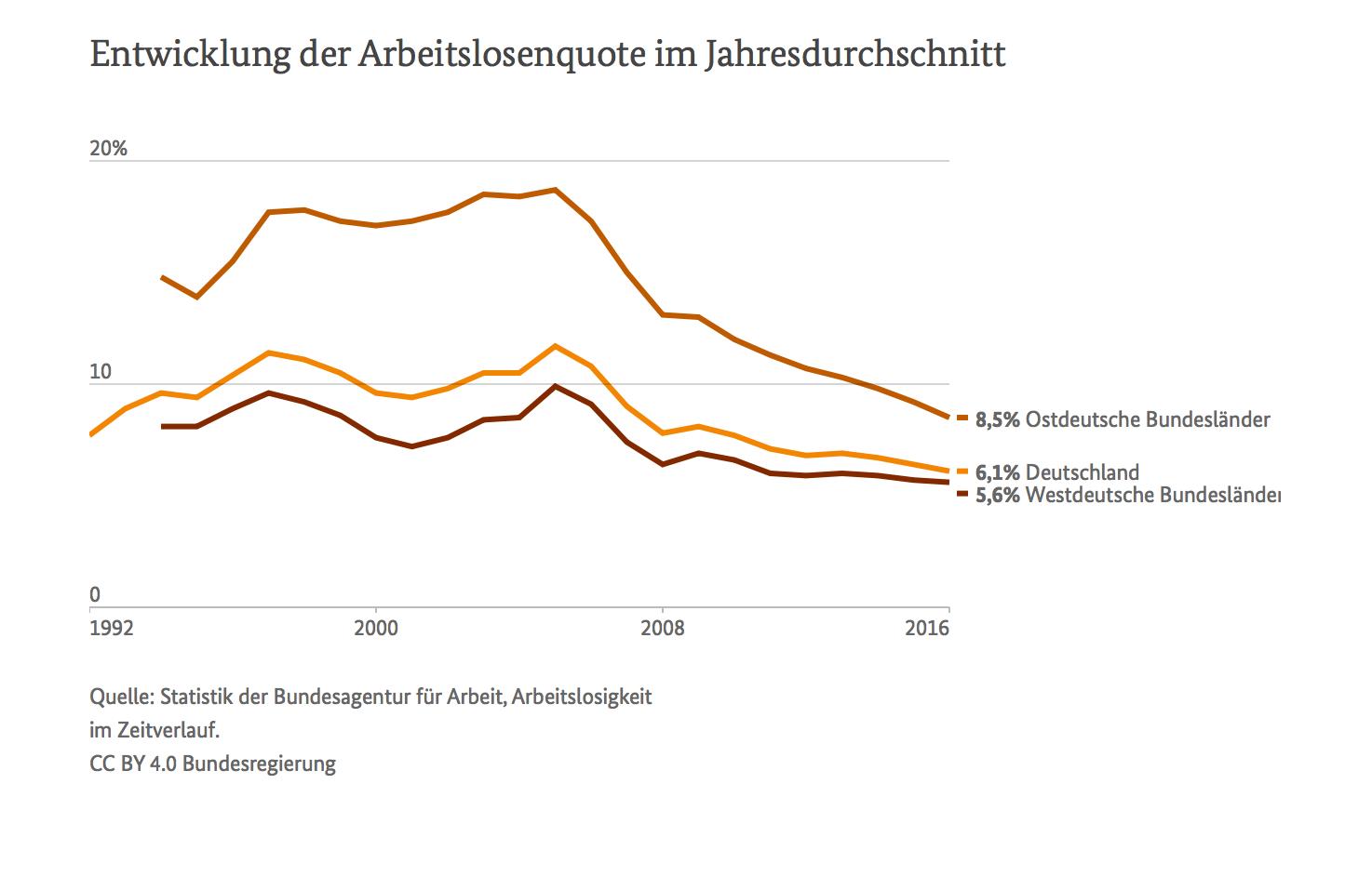 Arbeitslosenquote – Gut leben in Deutschland